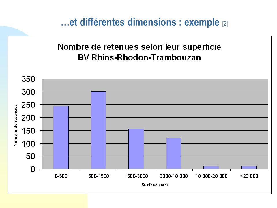 …et différentes dimensions : exemple [2]